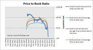 KSK Energy Ventures Price to Book