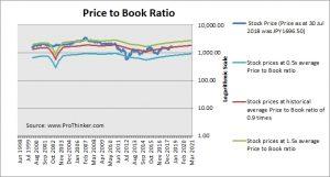 Kansai Electric Power Price to Book
