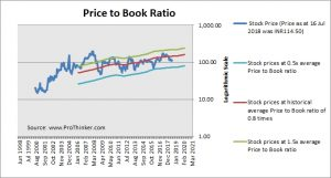 Karnataka Bank Price to Book