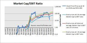Kwality Market Cap to EBIT