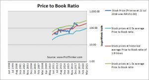 L&T Finance Holdings Price to Book