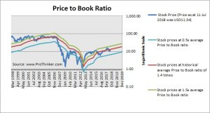 MGIC Investment Corp Price to Book