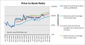 Mangalore Refinery and Petrochemicals Price to Book