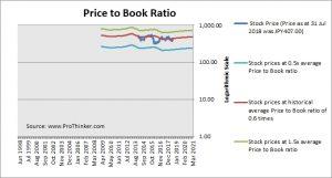 Mebuki Financial Group Price to Book
