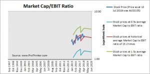 Medibank Private Market Cap to EBIT