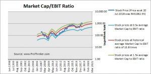 Mindtree Market Cap to EBIT