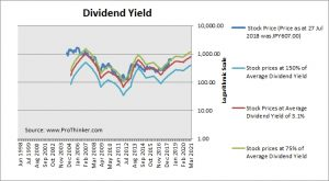 Monex Group Dividend Yield