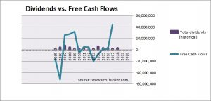 Monex Group Dividend vs Free Cash Flow