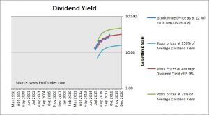 National Storage Affiliates Trust Dividend Yield