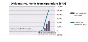 National Storage Affiliates Trust Dividend vs Funds from Operations (FFO)