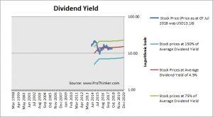 Navient Dividend Yield
