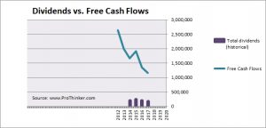 Navient Dividend vs. Free Cash Flow