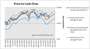 Newfield Exploration Price to Cash Flow