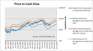 Noble Energy Price to Cash Flow