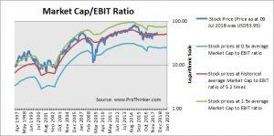Nordstrom Market Cap to EBIT