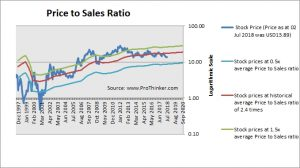 Nuance Communications Price to Sales