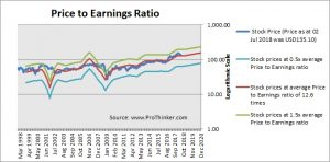 PNC Financial Services PE Ratio