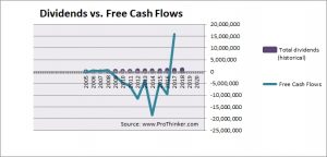 PTC India Dividend vs. Free Cash Flow