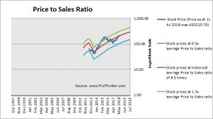 Palo Alto Networks Price to Sales