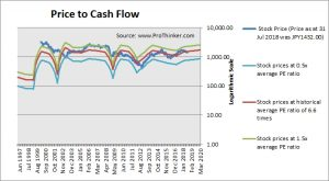 Panasonic Corp Price to Cash Flow