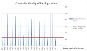 Patterson-UTI Energy Composite Quality of Earnings Index