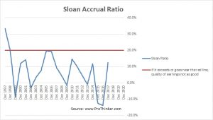 Patterson-UTI Energy Sloan Accrual Ratio