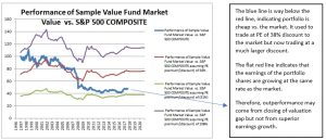 Performance of Sample Value Fund vs. S&P 500