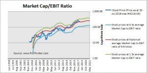 Petronet LNG Market Cap to EBIT
