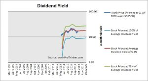 Physicians Realty Trust Dividend Yield