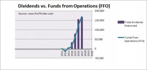 Physicians Realty Trust Dividend vs Funds from Operations (FFO)