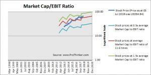 Pinnacle Foods Market Cap to EBIT