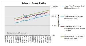 Power Grid Corp of India Price to Book
