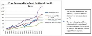 Price Earnings Ratio Band for Global Health Care Sector