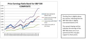 Price Earnings Ratio Band for S&P 500