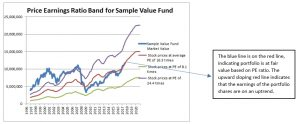 Price Earnings Ratio Band for Sample Value Fund