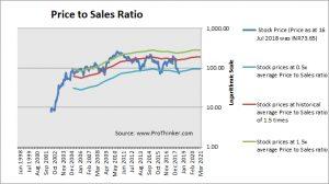 Punjab National Bank Price to Sales
