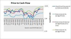 Qantas Airways Price to Cash Flow