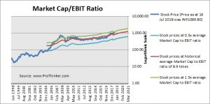 Reliance Industries Market Cap to EBIT
