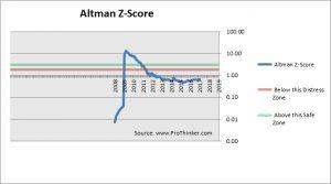 Reliance Power Altman Z-Score