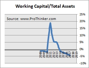 Reliance Power Working Capital
