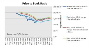 Renesas Electronics Price to Book