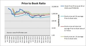 Resona Holdings Price to Book
