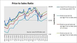 SM Energy Price to Sales