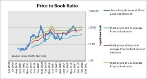 SREI Infrastructure Finance Price to Book