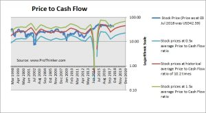 Sealed Air Corp Price to Cash Flow