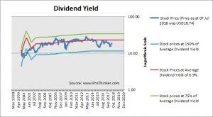 Senior Housing Properties Trust Dividend Yield