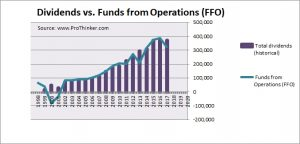 Senior Housing Properties Trust Dividend vs Funds from Operations (FFO)