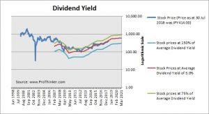 Sojitz Dividend Yield