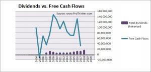 Sojitz Dividend vs Free Cash Flow