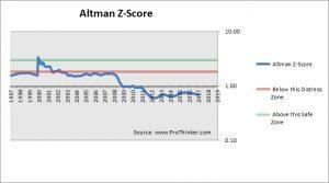 Sony Corp Altman Z-Score